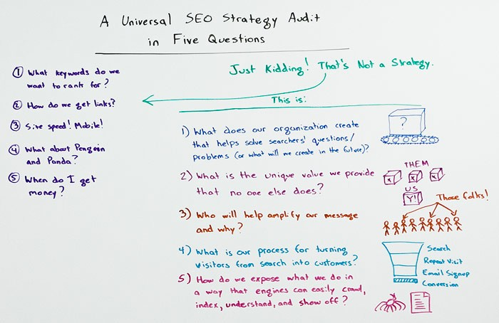 A Universal SEO Strategy Audit in 5 Steps – Whiteboard Friday