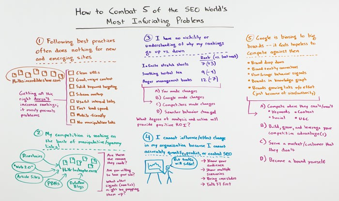 How to Combat 5 of the SEO World's Most Infuriating Problems – Whiteboard Friday