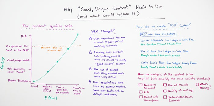 Why Good Unique Content Needs to Die – Whiteboard Friday