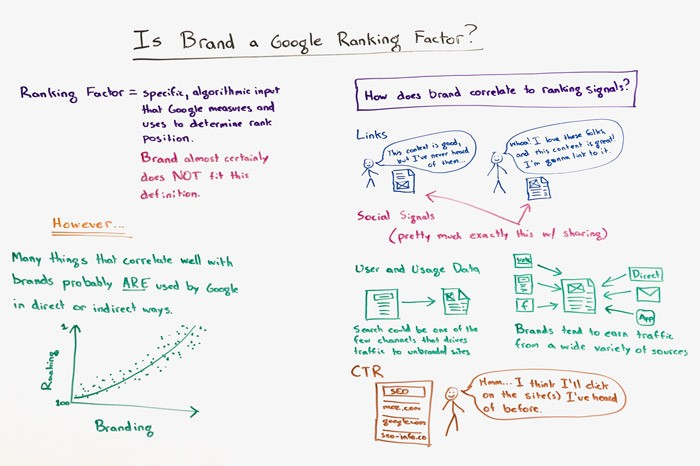Is Brand a Google Ranking Factor? – Whiteboard Friday