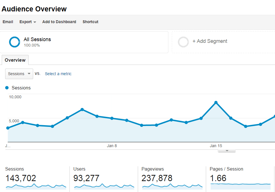 Want More Traffic That Actually Converts? Follow These 4 Steps…