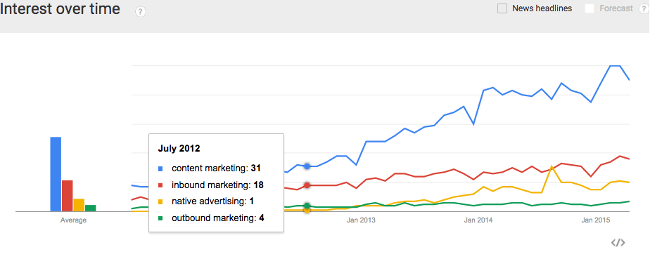 The Reach, Engagement, and ROI of Content Marketing vs. Native Advertising (New Research)