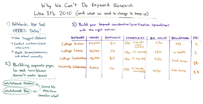 Why We Can't Do Keyword Research Like It's 2010 – Whiteboard Friday