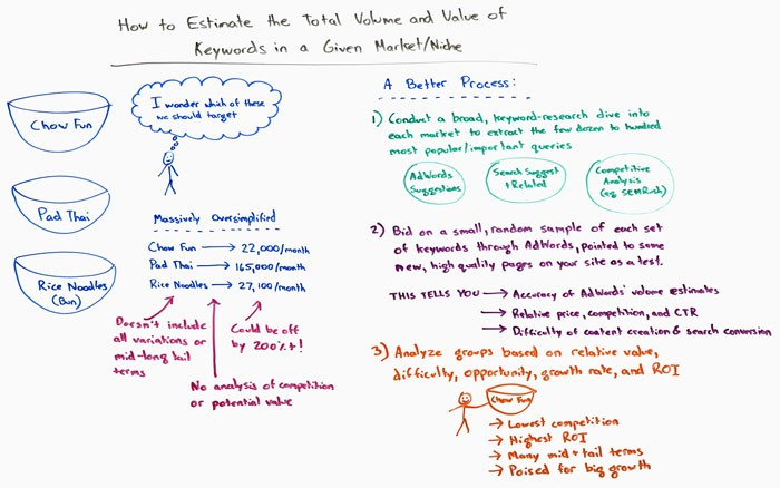How to Estimate the Total Volume and Value of Keywords in a Given Market or Niche – Whiteboard Friday
