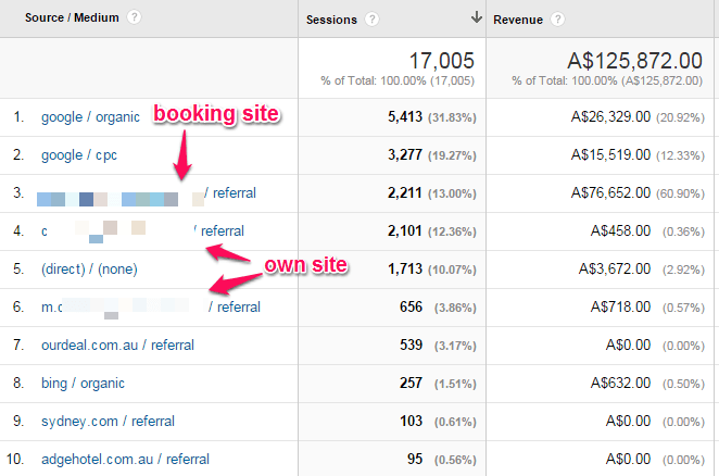 How to Rid Your Website of Six Common Google Analytics Headaches