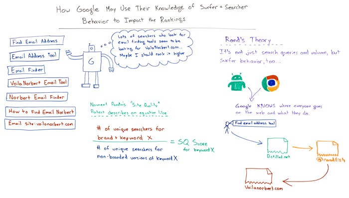How Google May Use Your Behavior to Impact Search Rankings – Whiteboard Friday