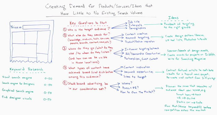 Creating Demand for Products, Services, and Ideas that Have Little to No Existing Search Volume – Whiteboard Friday