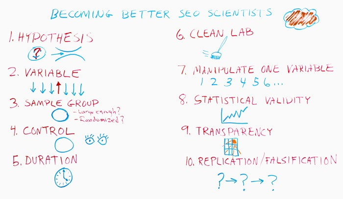 Becoming Better SEO Scientists – Whiteboard Friday