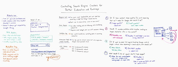 Controlling Search Engine Crawlers for Better Indexation and Rankings – Whiteboard Friday
