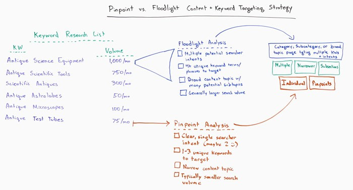 Pinpoint vs. Floodlight Content and Keyword Research Strategies – Whiteboard Friday