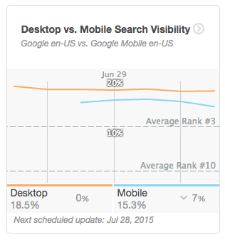 ​​Measure Your Mobile Rankings and Search Visibility in Moz Analytics