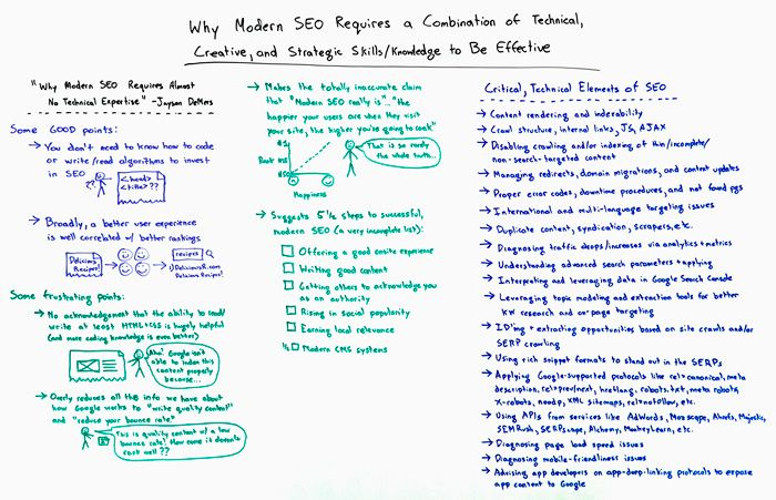 Why Effective, Modern SEO Requires Technical, Creative, and Strategic Thinking – Whiteboard Friday