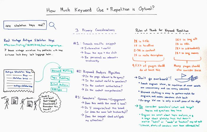 How Much Keyword Repetition is Optimal – Whiteboard Friday