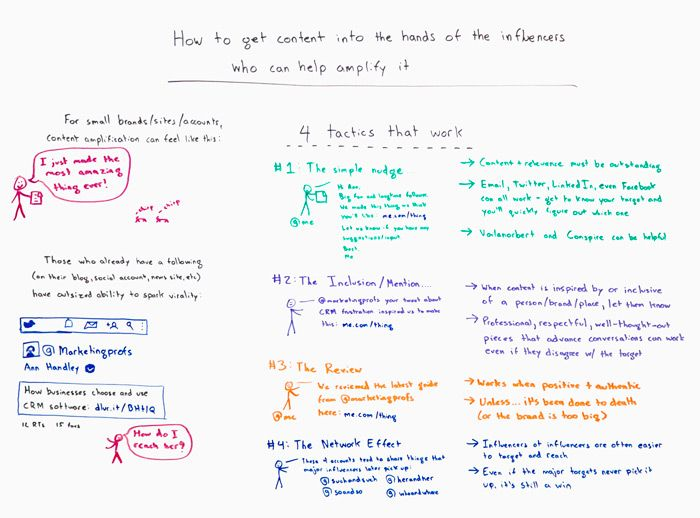 How to Get Content into the Hands of Influencers Who Can Help Amplify It – Whiteboard Friday