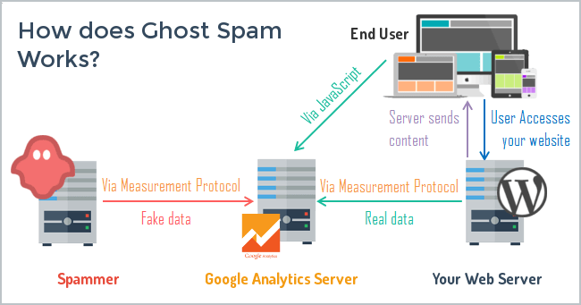 Stop Ghost Spam in Google Analytics with One Filter