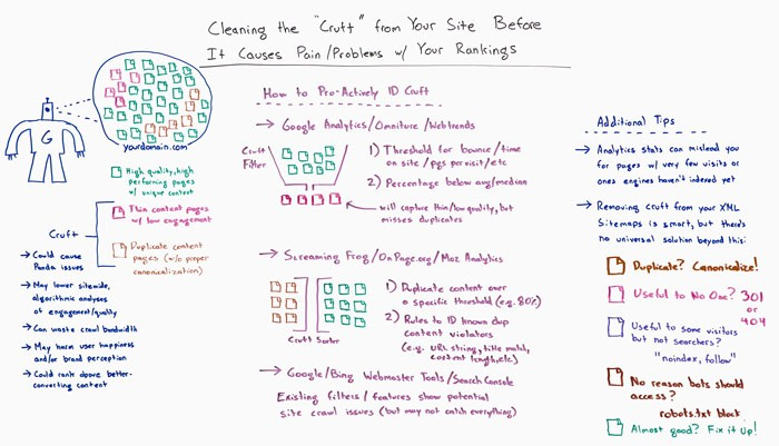 Clean Your Site's Cruft Before It Causes Rankings Problems – Whiteboard Friday