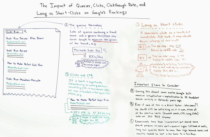 The Impact of Queries, Long and Short Clicks, and Click Through Rate on Google's Rankings – Whiteboard Friday