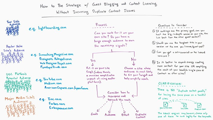 Guest Blogging and Licensing Content without Incurring Duplicate Content Issues – Whiteboard Friday