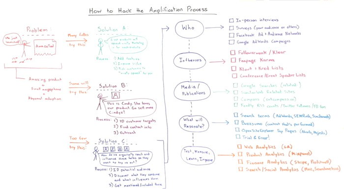 How to Hack the Amplification Process – Whiteboard Friday