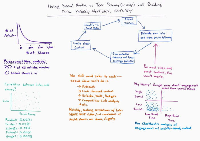 Using Social Media as Your Primary (or Only) Link Building Tactic Probably Won't Work – Whiteboard Friday