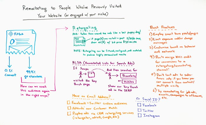 Remarketing to People That Have Already Visited Your Website – Whiteboard Friday