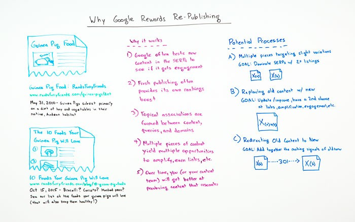 Why Google Rewards Re-Publishing – Whiteboard Friday