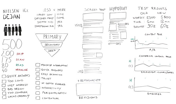 How to Write for the Web—a New Approach for Increased Engagement – Whiteboard Friday