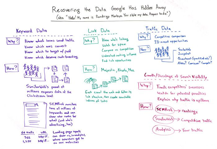 Recovering the Data Google Has Hidden Away – Whiteboard Friday