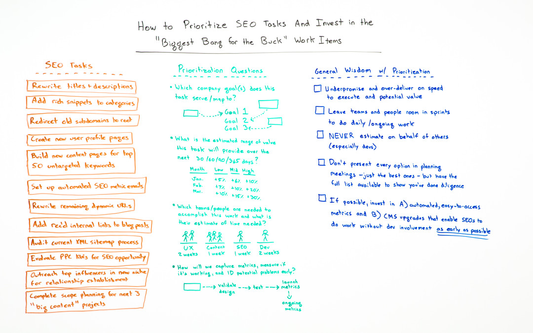 How to Prioritize SEO Tasks & Invest in High-Value Work Items – Whiteboard Friday