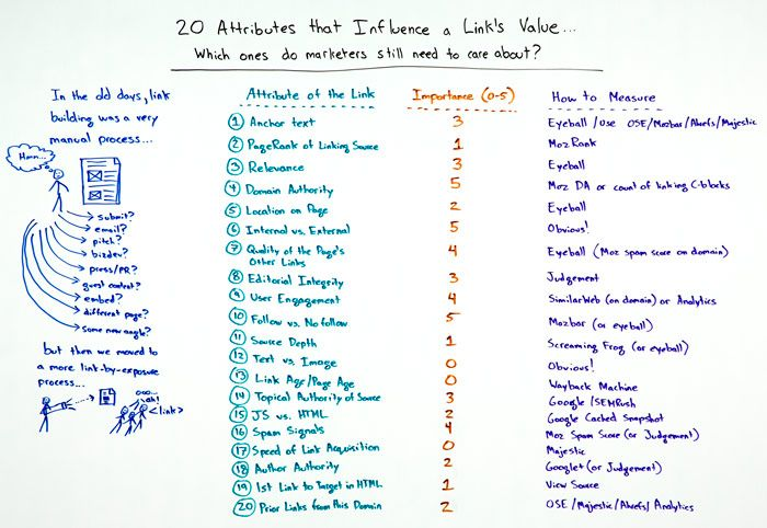 20 Attributes that Influence a Link's Value – Whiteboard Friday