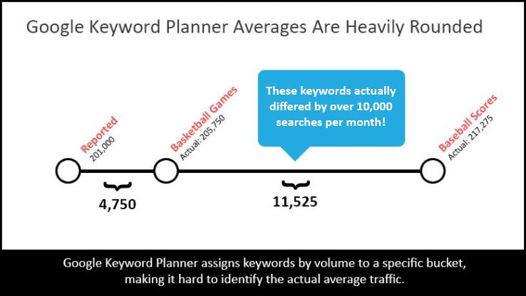 Google Keyword Planner's Dirty Secrets