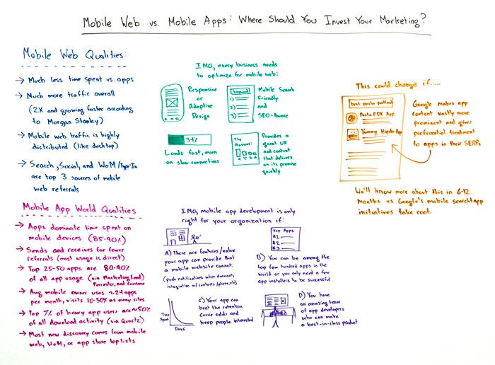 Mobile Web vs Mobile Apps: Where Should You Invest Your Marketing? – Whiteboard Friday
