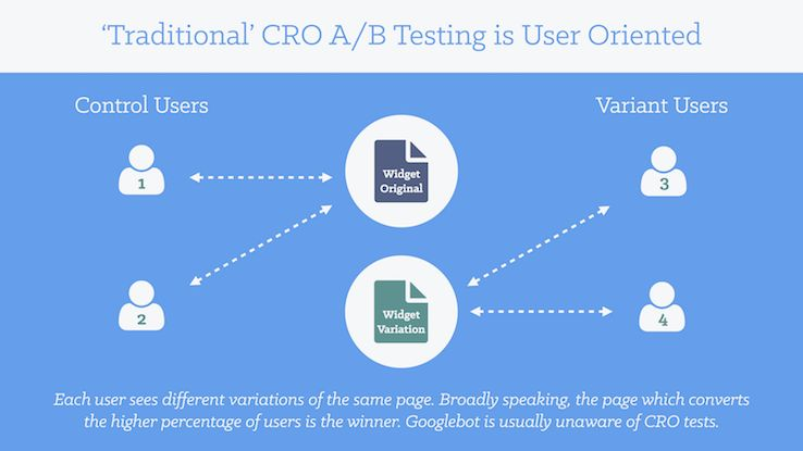 SEO Split-Testing: How to A/B Test Changes for Google