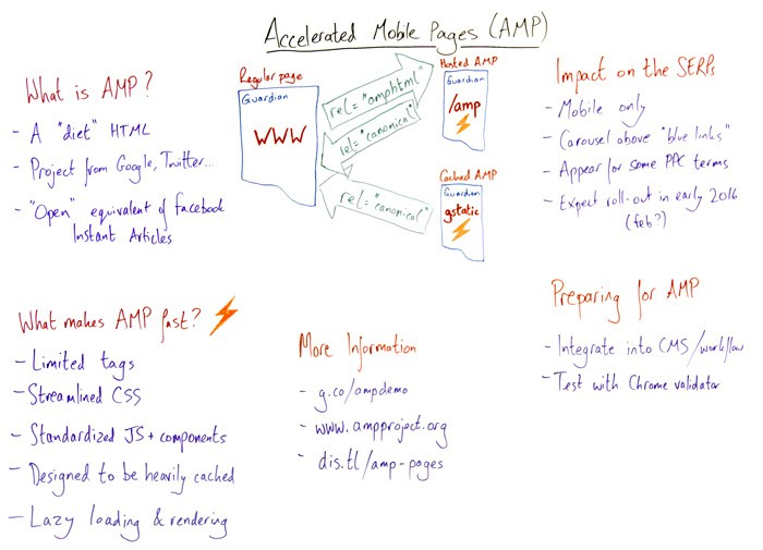What You Need to Know About Accelerated Mobile Pages (AMPs) – Whiteboard Friday