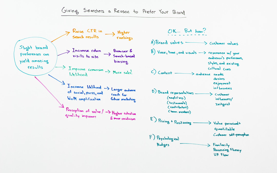 Giving Searchers a Reason to Prefer Your Brand – Whiteboard Friday