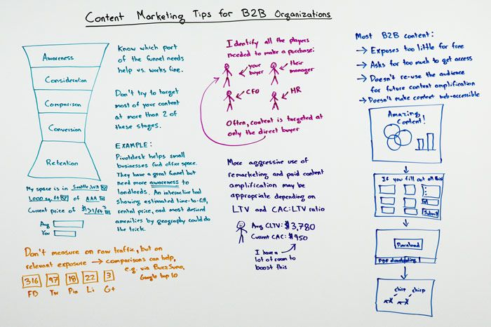 Content Marketing Tips for B2B Organizations – Whiteboard Friday