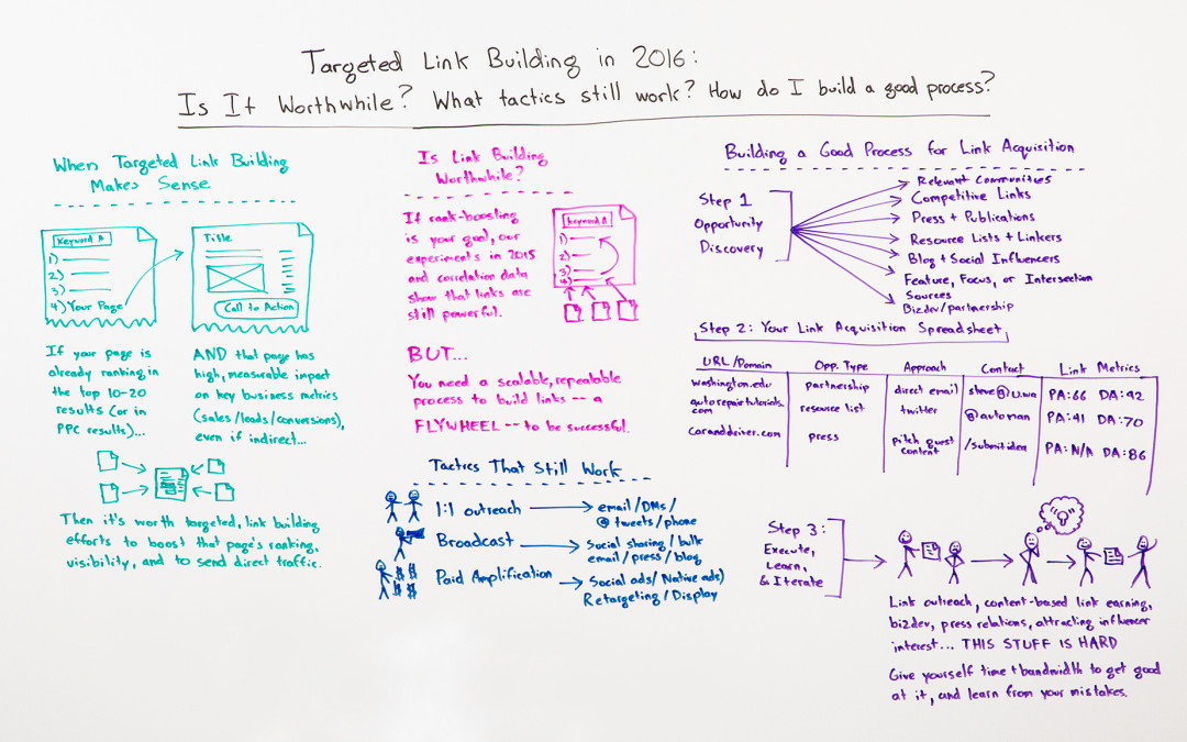 Targeted Link Building in 2016 – Whiteboard Friday