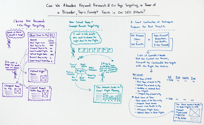 Can SEOs Stop Worrying About Keywords and Just Focus on Topics? – Whiteboard Friday