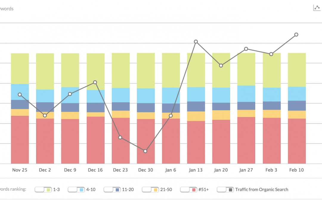 Revved Up Rankings: History & Filtering at Your Fingertips, New in Moz Pro
