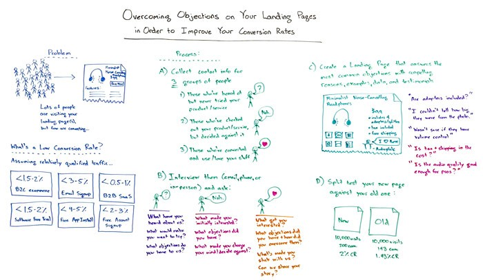 Overcoming Objections on Your Landing Pages – Whiteboard Friday