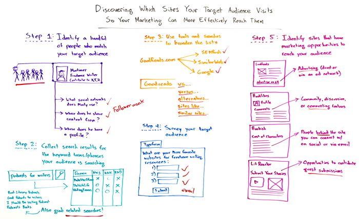 Discovering Which Sites Your Target Audience Visits – Whiteboard Friday