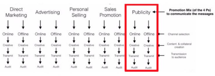 The Advanced Guide to Online Publicity Campaigns