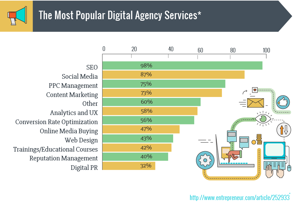SEO, PPC, Content Marketing, or SMM: Which Services Sell Best?