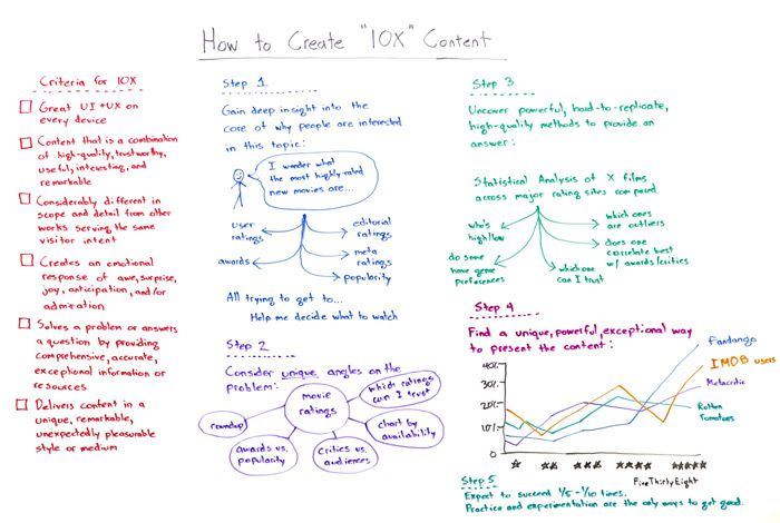 How to Create 10x Content – Whiteboard Friday