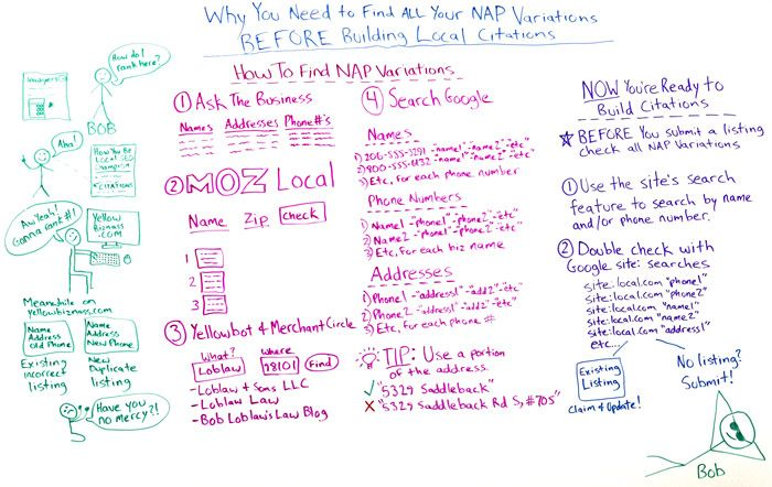 Why You Need to Find All Your NAP Variations Before Building Local Citations – Whiteboard Friday