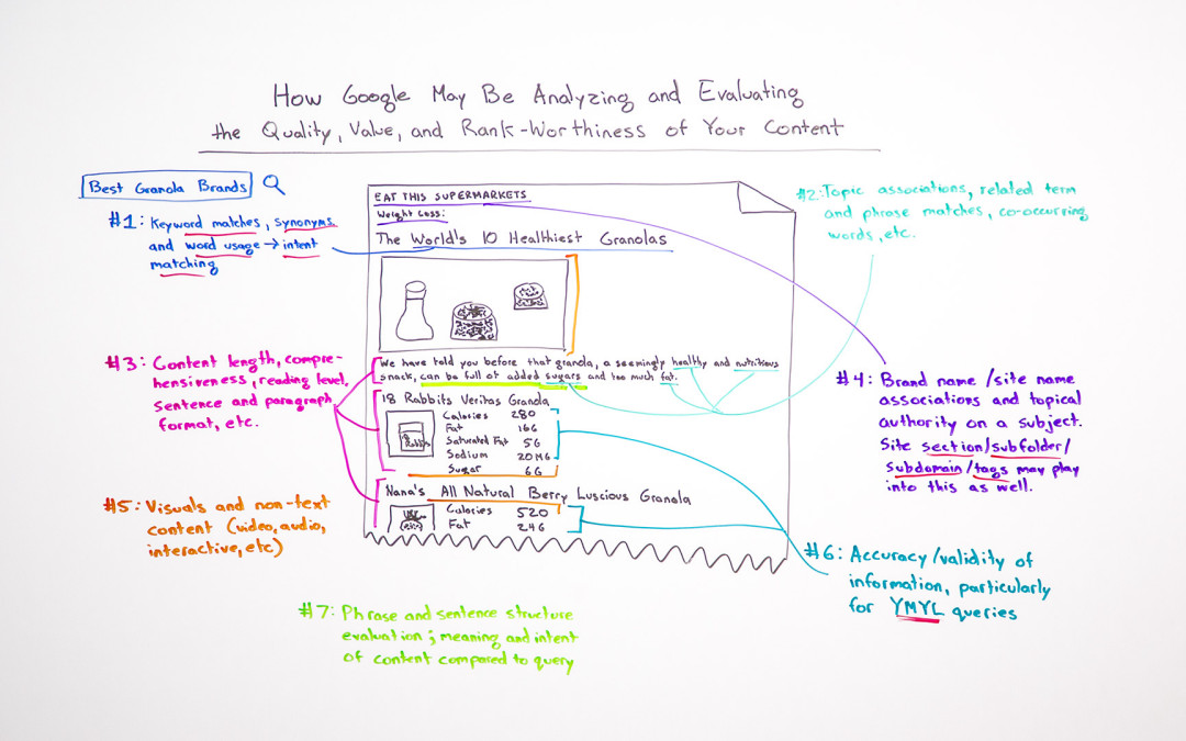 How Google May Analyze and Evaluate the Quality, Value, & Rank-Worthiness of Your Content – Whiteboard Friday
