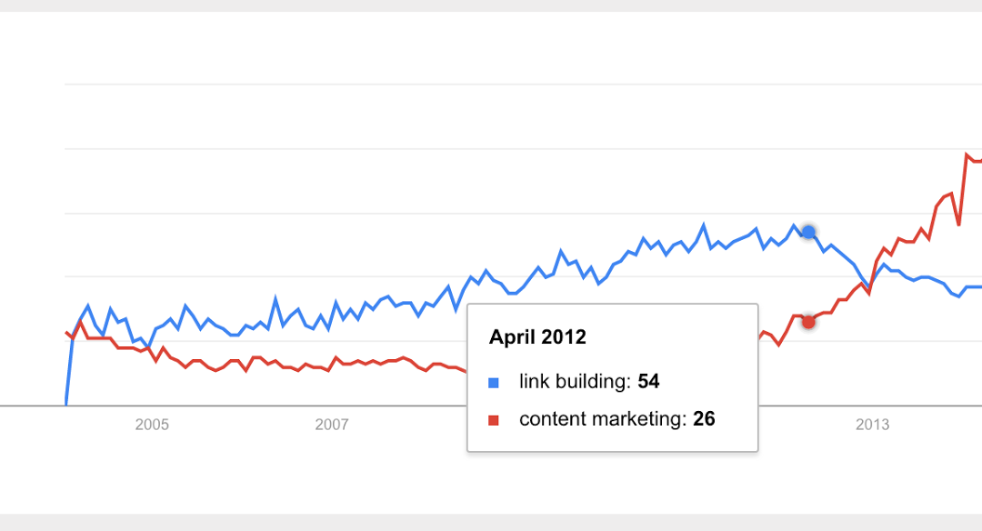 The 2016 State of Link Building Survey – Results & Analysis