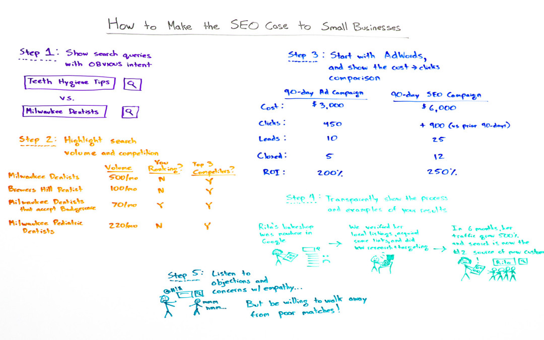 How to Make the SEO Case to Small Businesses – Whiteboard Friday