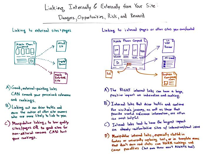 Linking Internally and Externally from Your Site – Dangers, Opportunities, Risk and Reward – Whiteboard Friday