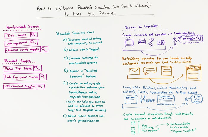 How to Influence Branded Searches and Search Volumes to Earn Big Rewards – Whiteboard Friday